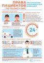 Права пациентов по полису ОМС при заражении коронавирусом
